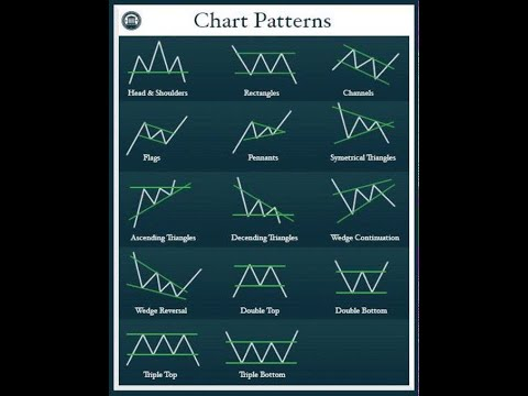Understanding Chart Patterns for Online Trading