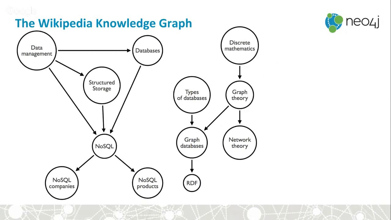 Neo4j Online Meetup #7: Building the Wikipedia Knowledge Graph in Neo4j