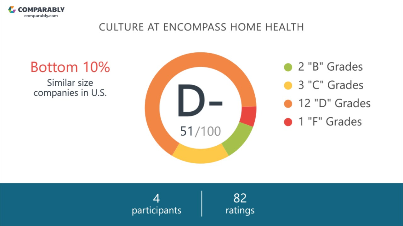 Working at Encompass Home Health - May 2018 - YouTube