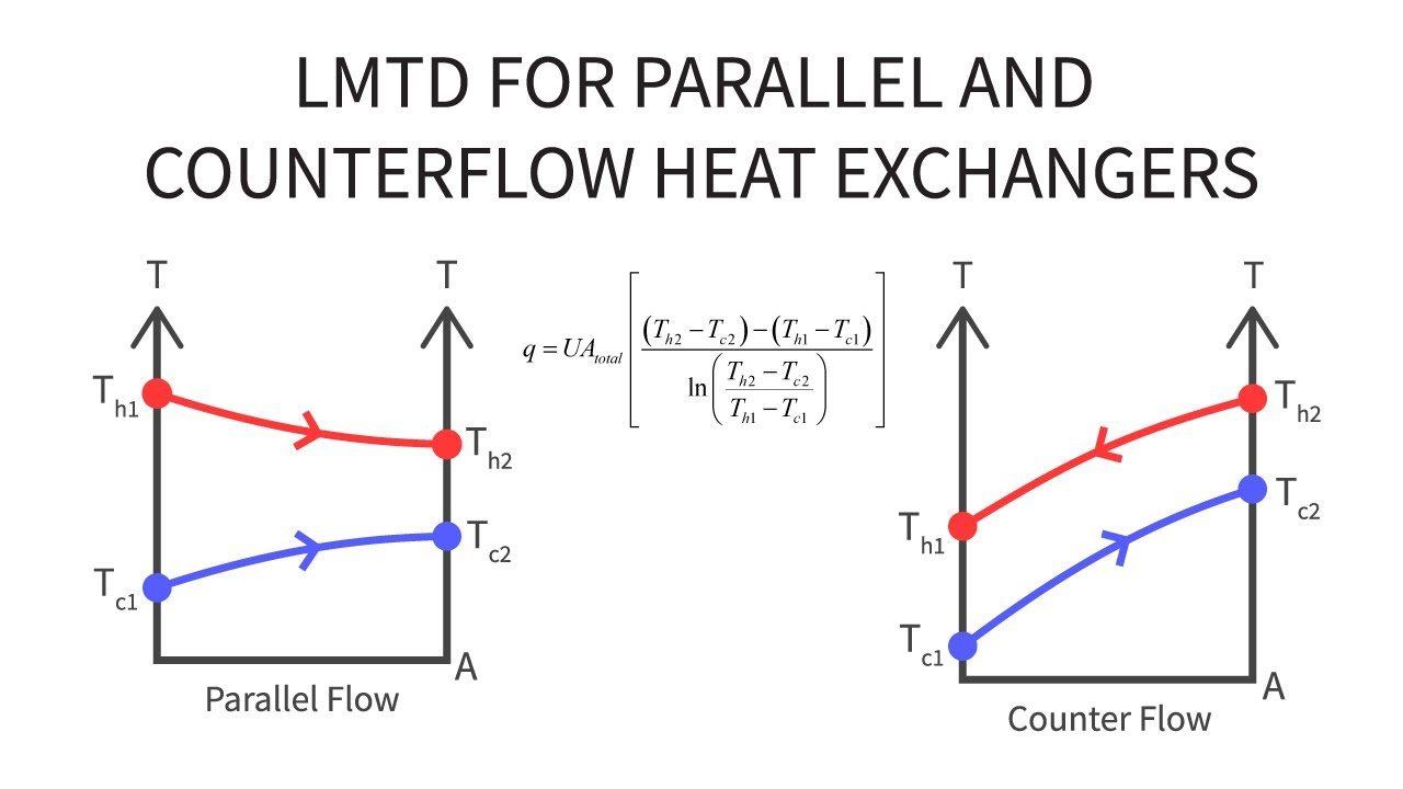 Heat Transfer L32 p2 - Temperatures for Parallel and Counterflow ...
