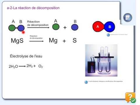 Reactions De Synthese Et De Decomposition Youtube