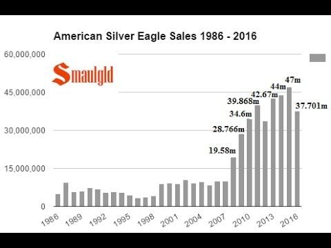 AMERICAN SILVER EAGLE SALES SLUMP 20% IN 2016