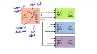 Serial Peripheral Interface SPI and Arduino - YouTube