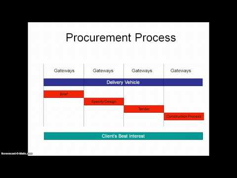 Procurement Report