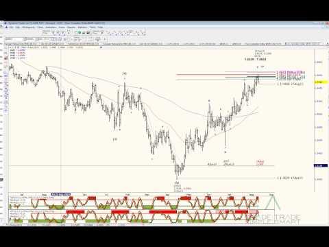 Fibonacci And Harmonic Pattern Trading