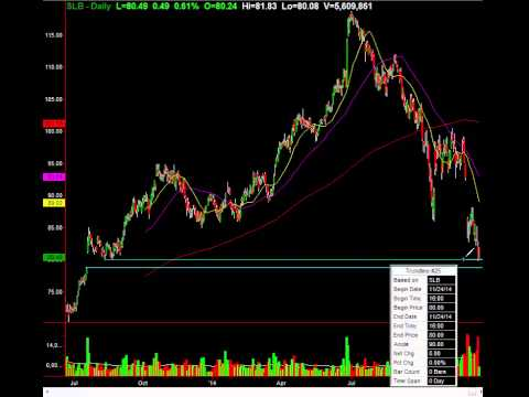 Trade This Great Chart: Schlumberger Limited.(NYSE:SLB)