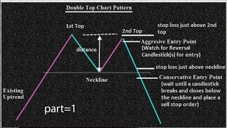 price action|Trade idea Double Top chart Pattern forex trading strategies