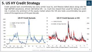 US HY Credit Spreads - a strategic analysis