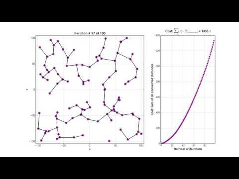 Kruskal's Algorithm Animation - How does it progress?