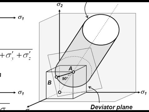 Mechanical properties of steels - 6: yield criteria for plasticity