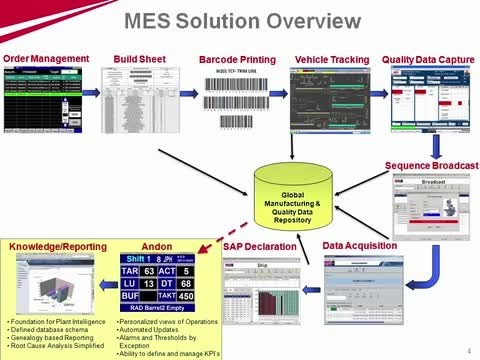 Manufacturing Execution System Mes Essentials Doovi