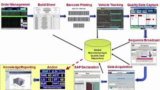 Mahindra provides a detailed system tour of their rockwell software productioncentre mes for automotive manufacturing operations and enterprise systems.