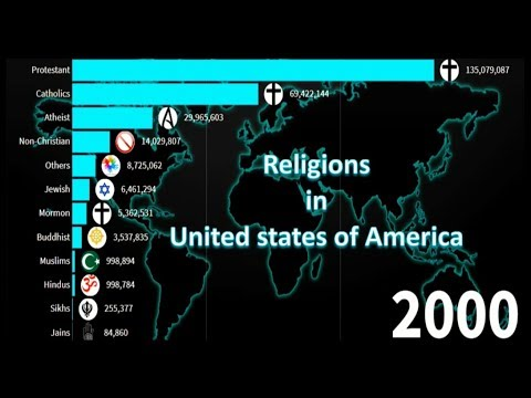 Religions In USA 1900-2020 | United States Major Religions |
