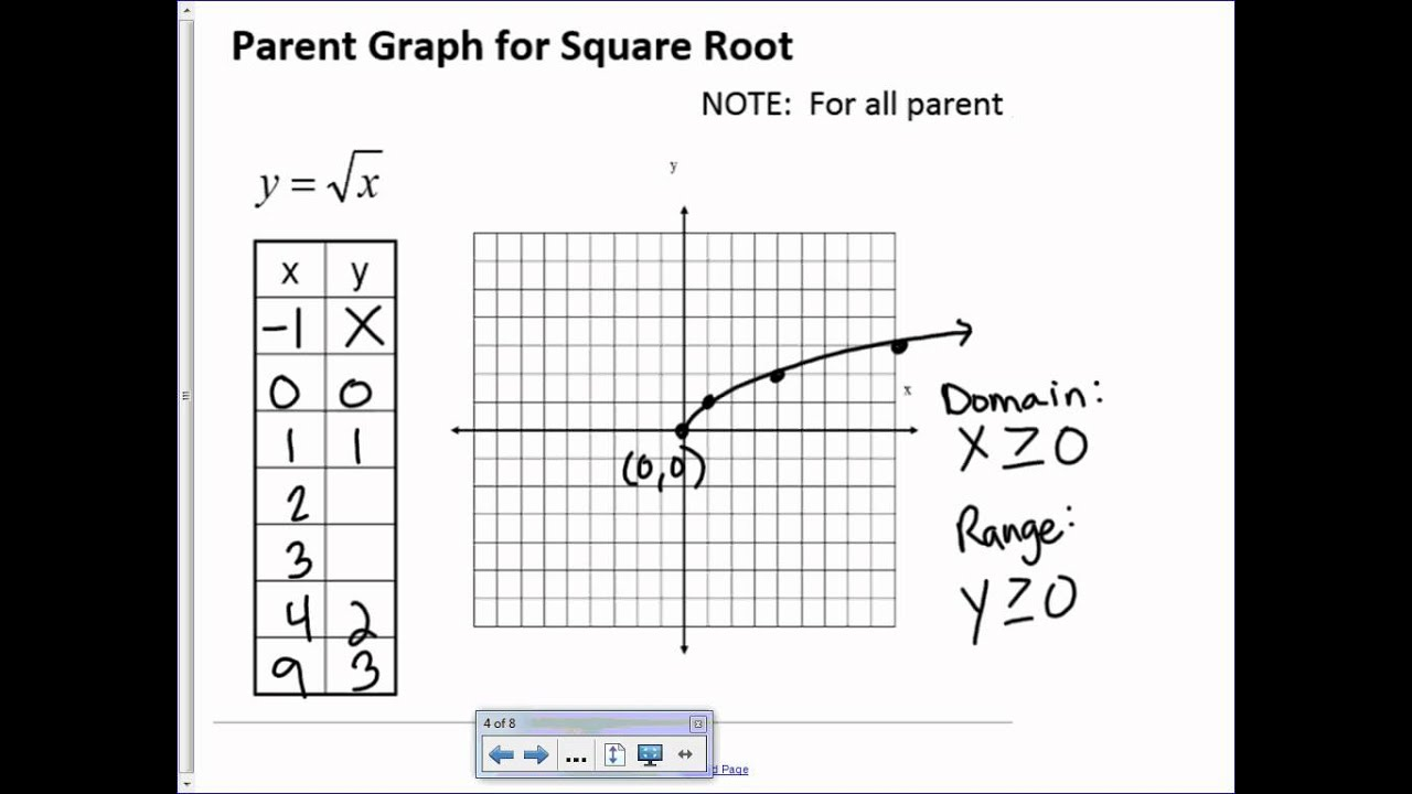 Video Notes 5 3 Graphing Radical Functions