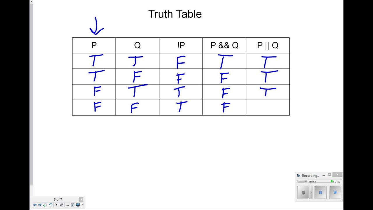 Boolean Logic Truth Tables Worksheet