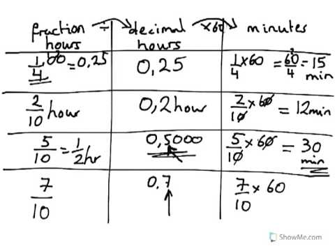 year 8 year 9 Convert fractions of an hour to decimals and then to minutes Formula 8