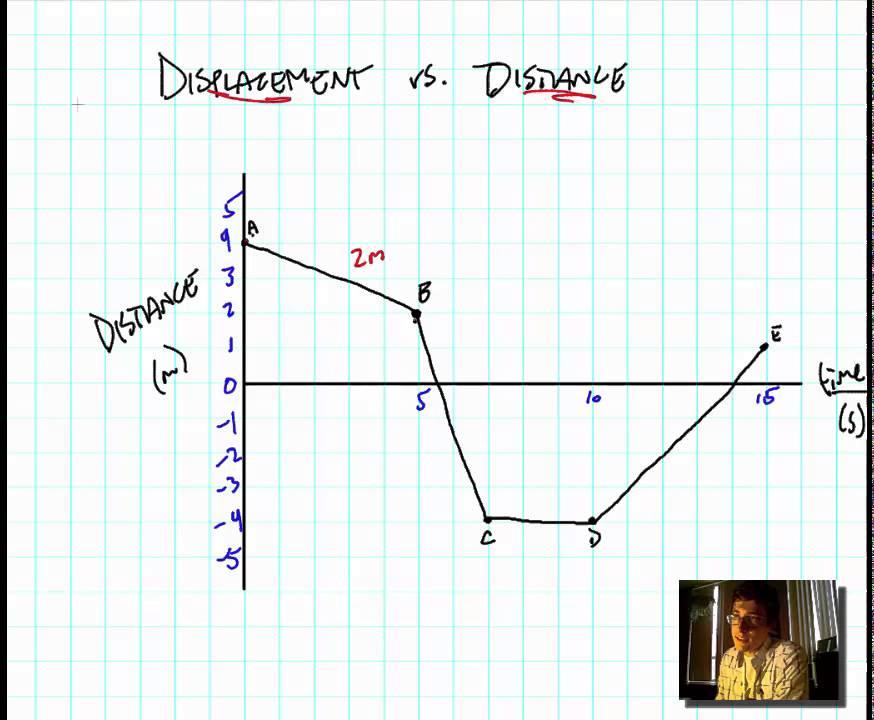 Distance vs Displacement YouTube – Distance Vs Displacement Worksheet