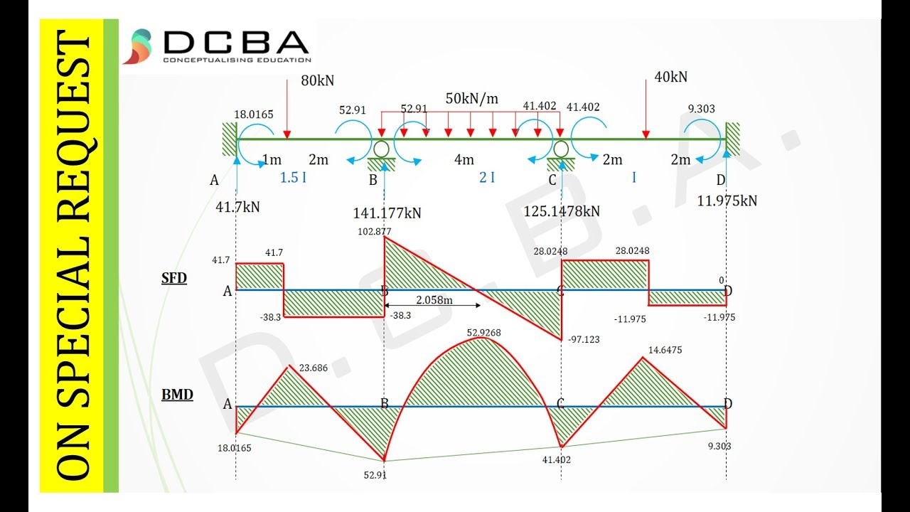 civil engineering sfd and bmd for continuous beam mdm type 1 rh youtube com sfd bmd diagram for cantilever beam sfd bmd diagram for cantilever beam