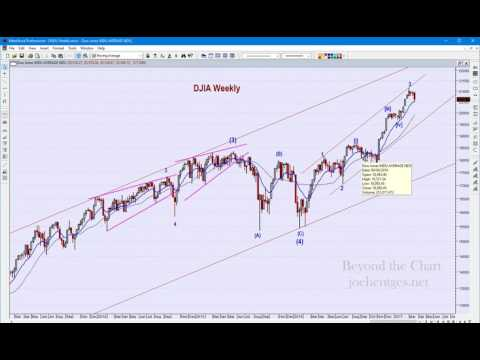 Technical Analysis of Stock Market | Correction Underway