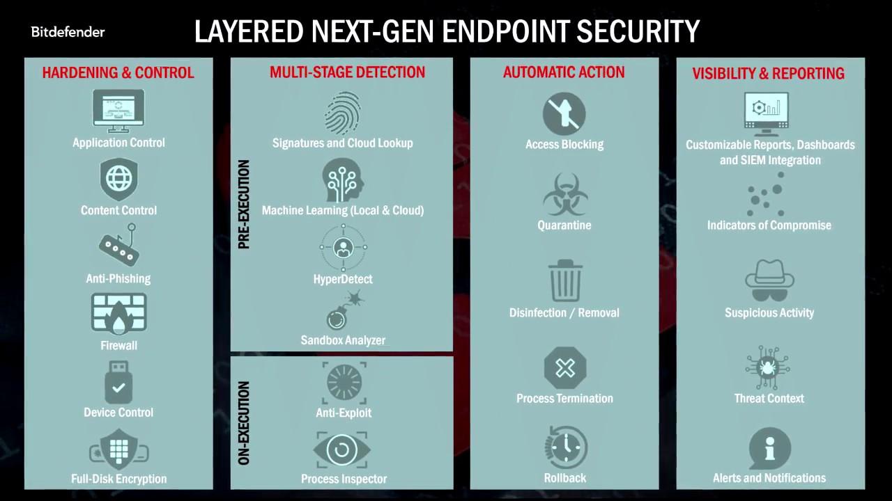 Bitdefender GravityZone Elite Suite - platforma zabezpečení koncových bodů nové generace