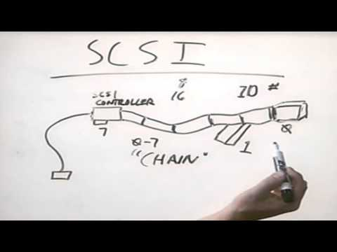 CHAPTER 3 STORAGE INTERFACE Lession 2  Hardware Engineering