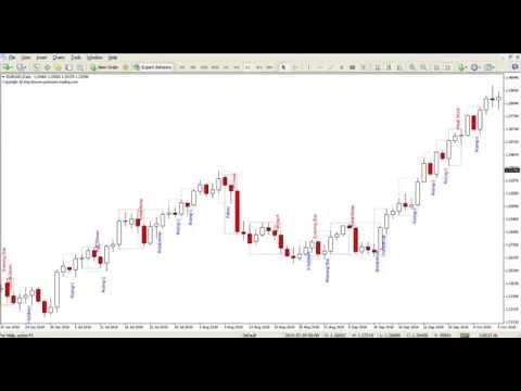 Forex Candlestick Pattern Indicator V1 5 Download / Candlestick