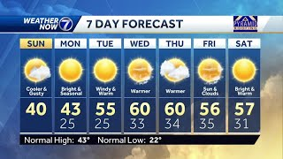 Cooler and gusty Sunday, warm up this week