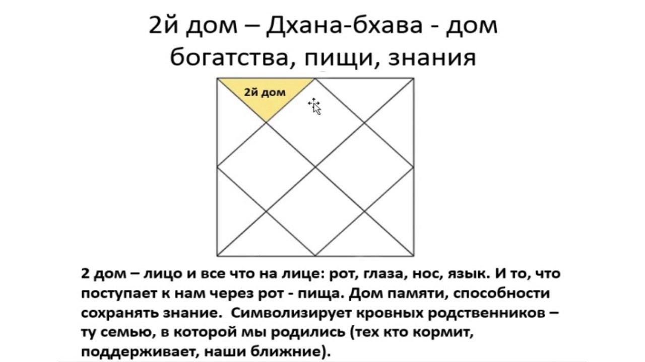 2-й дом гороскопа: основные характеристики -  Василий Тушкин