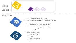 User Authorizations in SAP S/4HANA Cloud