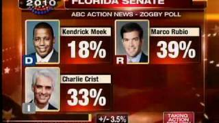 POLL: Crist within 6 points of Rubio