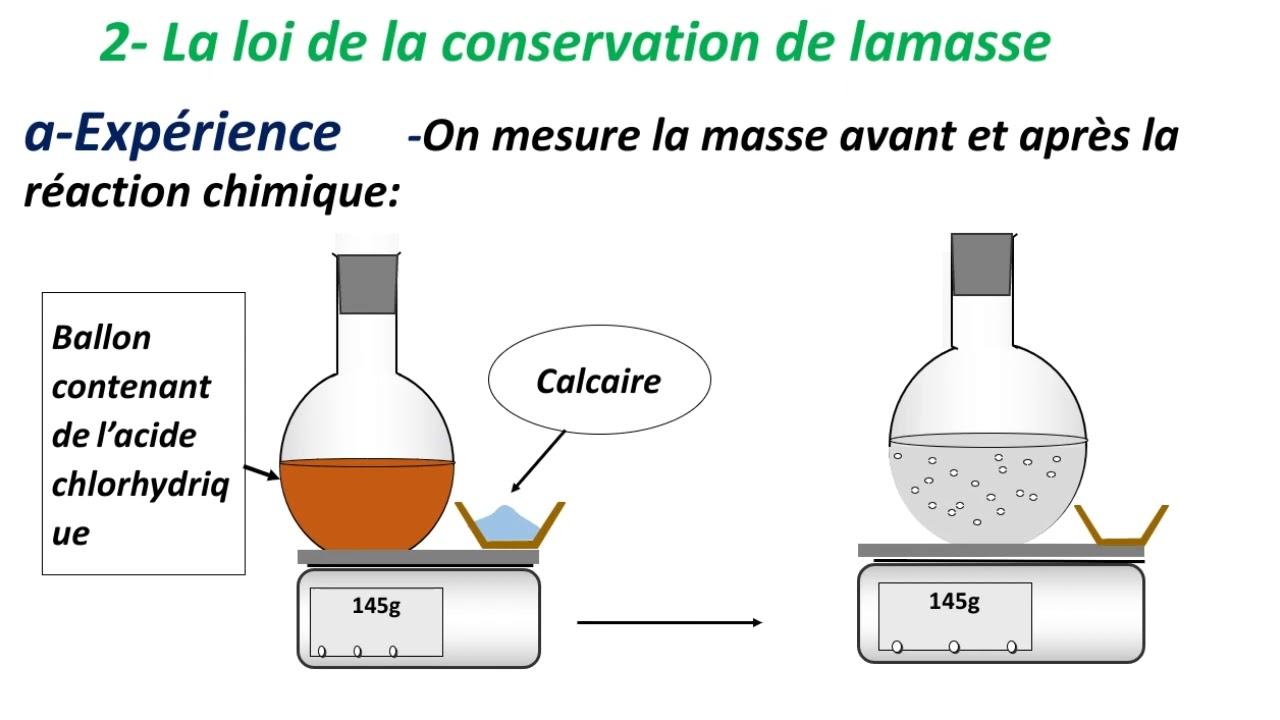 les lois de la réaction chimique +equation chimique 2ème ...