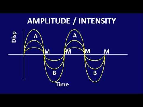 4. Characteristics of Sound