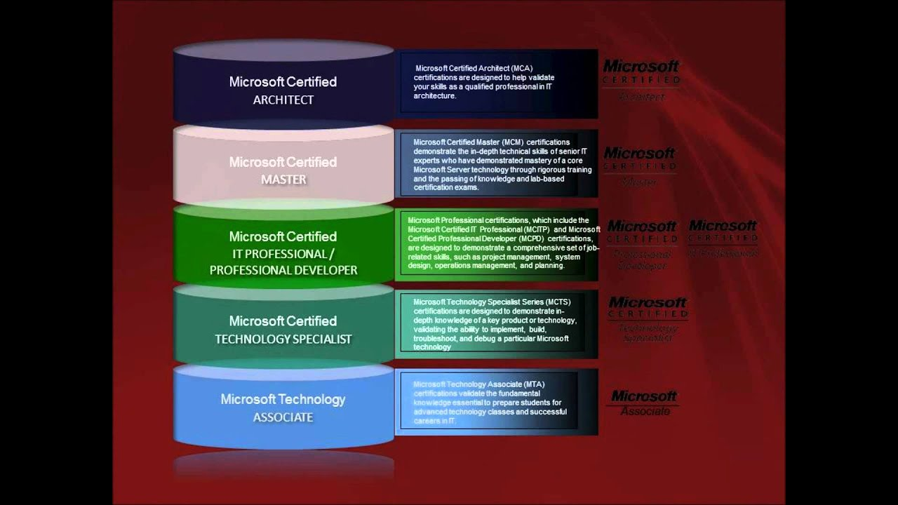 Microsoft Windows 2008 Certification Roadmap Youtube