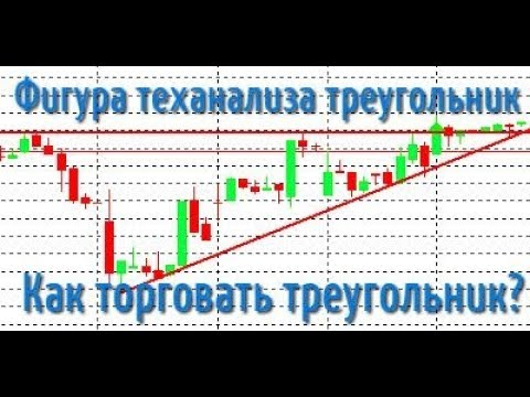 Технический анализ фигура треугольник. Как торговать треугольник?