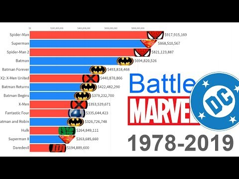 Dre - Which Movies Made More? Marvel Vs DC