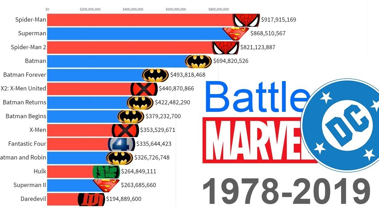 Download Marvel vs. DC: Most Money Grossing Movies 1978 - 2019