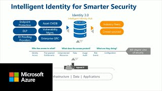 Building a scalable and secure application with Azure Database for MySQL