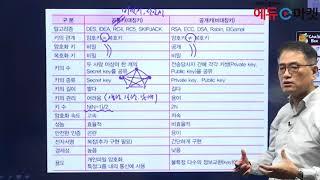 전산직공무원 정보보호론 - 김대영T의 암호화 03