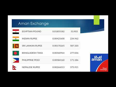 Kuwait Exchange Rates For Bank Transfer 24/AUG/2019