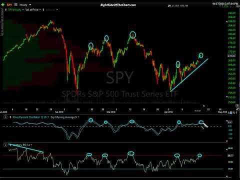 SPY & QQQ Stock Market Technical Analysis 4-17-18