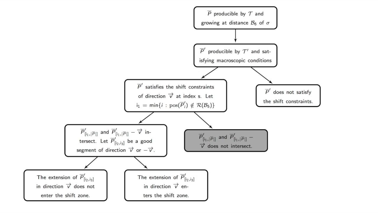 11 - Macroscopic conditions