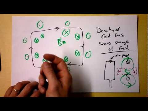 Magnetic Field of Loops, Solenoids, and Electromagnets | Doc Physics