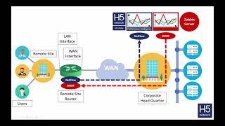 Netflow for Zabbix with H5-Flow