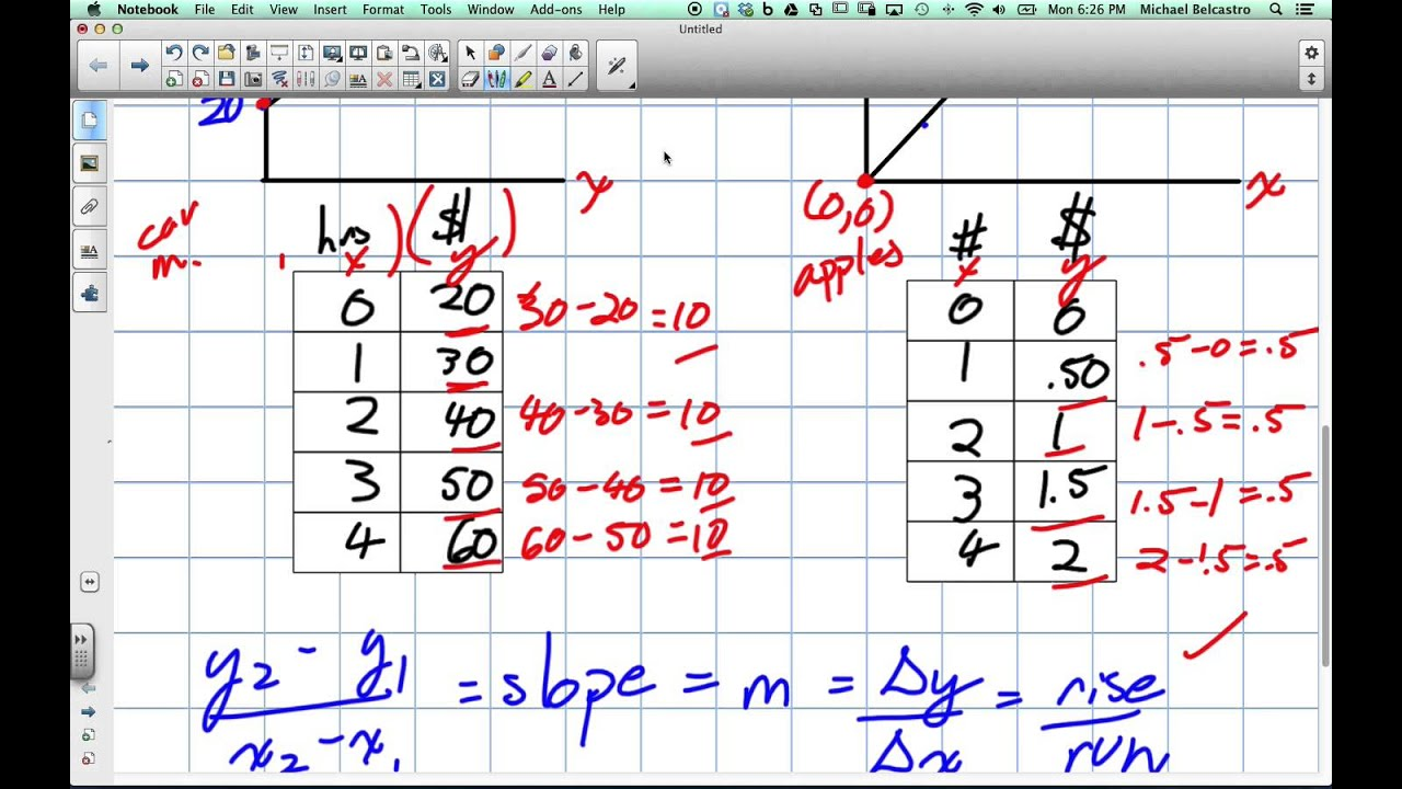 Difference between Direct and Partial Variation Grade 9 Academic Lesson 5 3  4 7 14