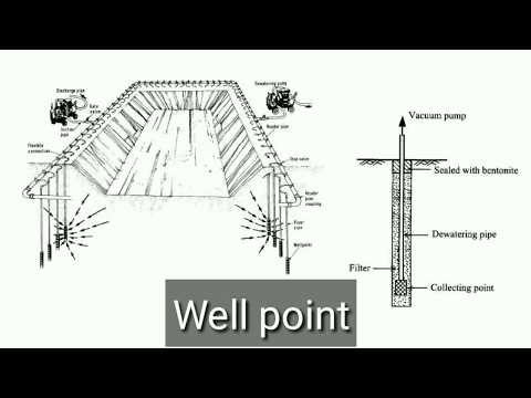 What Is Dewatering || Methods In Dewatering