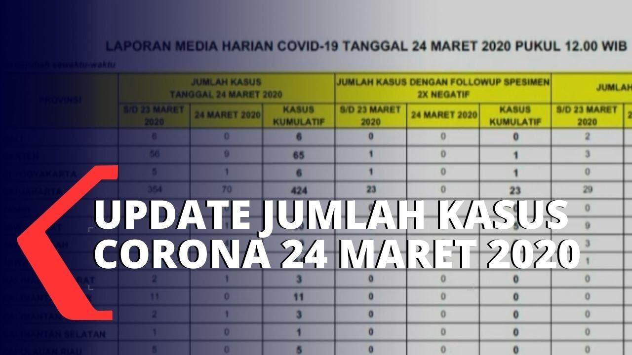 Berikut Update Kasus Virus Corona Di Indonesia Youtube