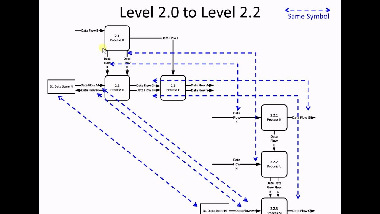 What Is Data Flow Diagram Level 0 Internal Wiring Of Ups Decomposing And Balancing Different Levels