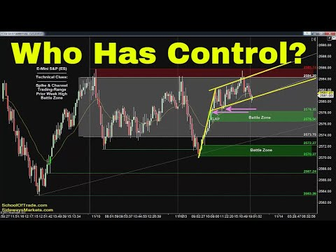 Who Controls the Market? | Crude Oil, Emini, Nasdaq, Gold & Euro