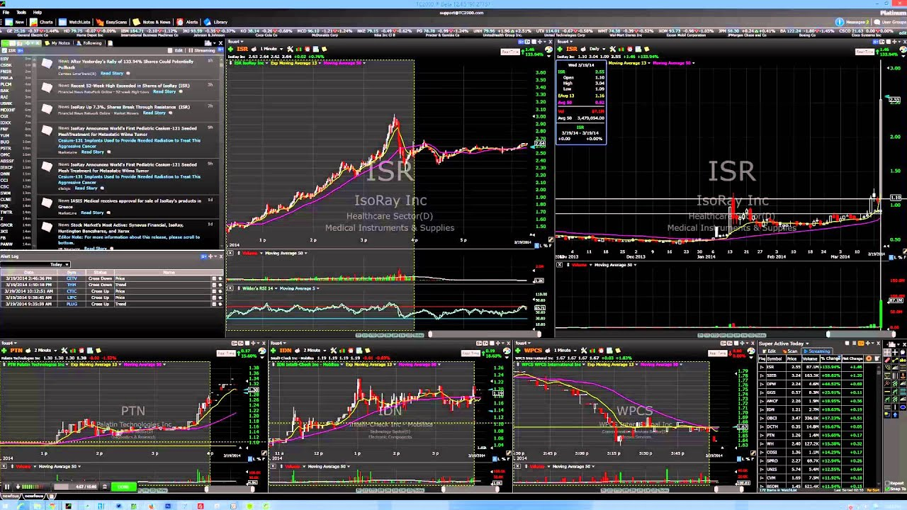 How To Buy & Trade A Penny Stock Before It Triples & Make $25,000 in 5 Days - YouTube