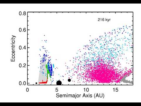 Jupiter and Saturn's growth and migration: effect on planetesimals